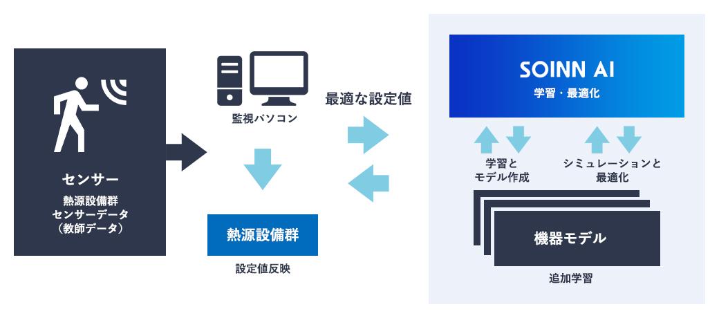 ビル・商業施設・生産ライン・住宅/マンション・工場