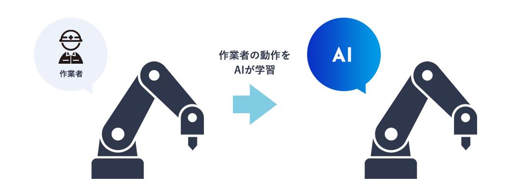 模倣学習によるロボットの自動制御